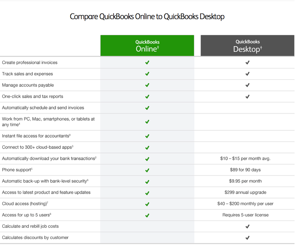Quickbooks software editions comparison pc mac online quickbooks online vs quickbooks desktop comparison ccuart Choice Image